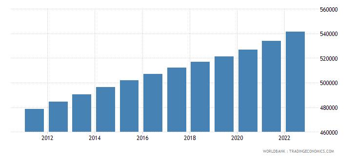 fiji urban population wb data