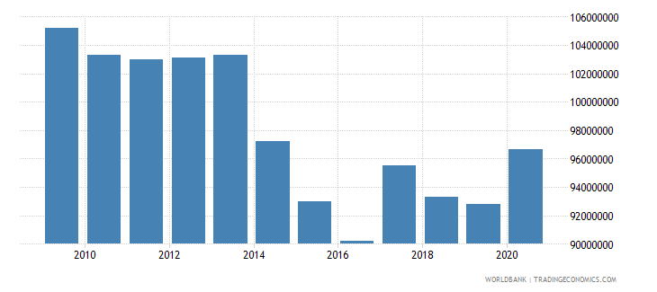 fiji use of imf credit dod us dollar wb data