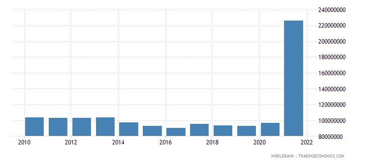 fiji use of imf credit dod us dollar wb data
