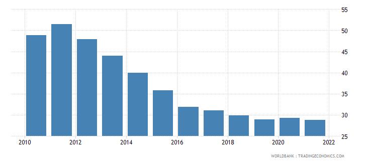 fiji vulnerable employment female percent of female employment wb data