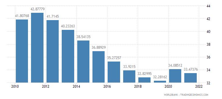 fiji vulnerable employment male percent of male employment wb data