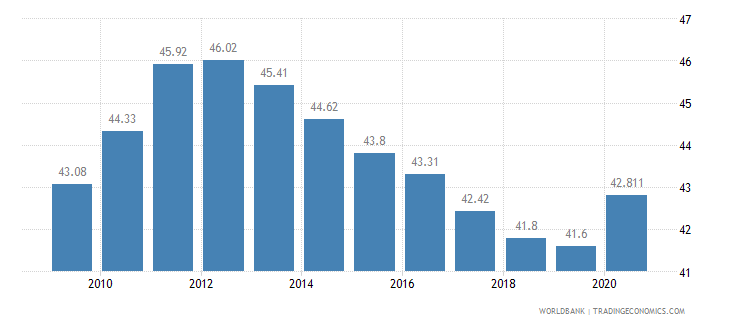 fiji vulnerable employment total percent of total employment wb data
