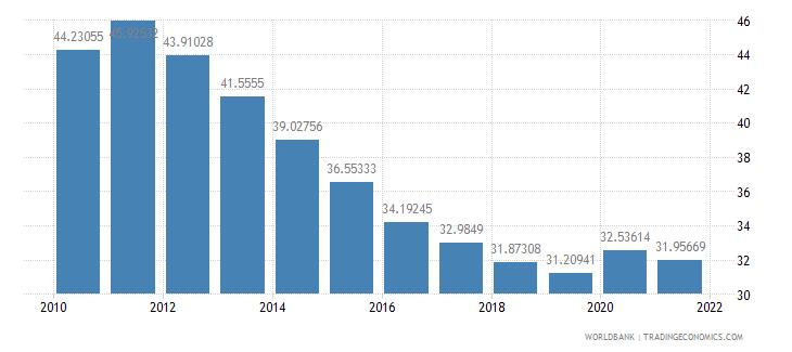 fiji vulnerable employment total percent of total employment wb data