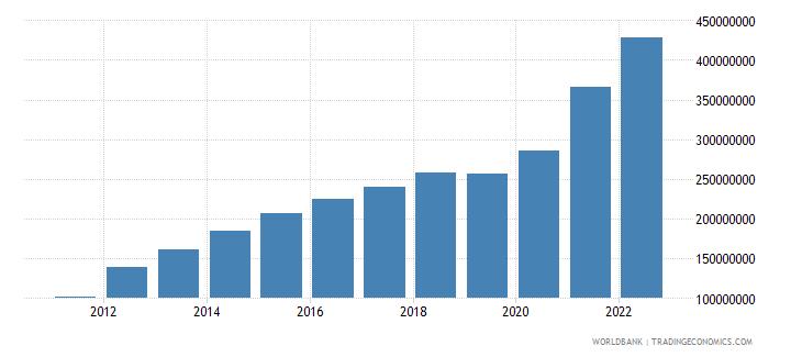 fiji workers remittances receipts bop us dollar wb data