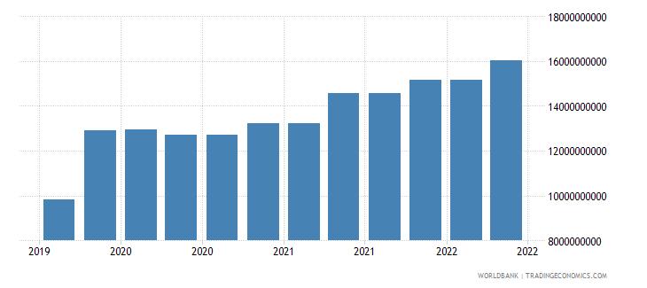 finland 09_insured export credit exposures berne union wb data