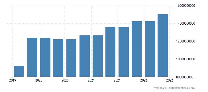 finland 10_insured export credit exposures short term bu wb data