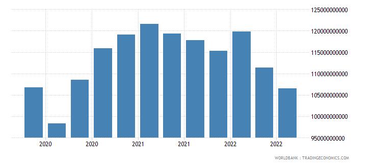 finland 17_international debt securities nonbanks wb data