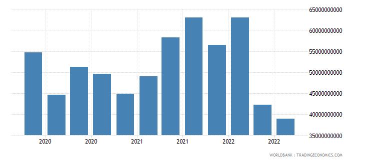 finland 18_international debt securities short term wb data