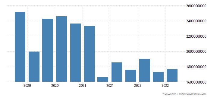 finland 19_intnl debt securities nonbanks short term wb data