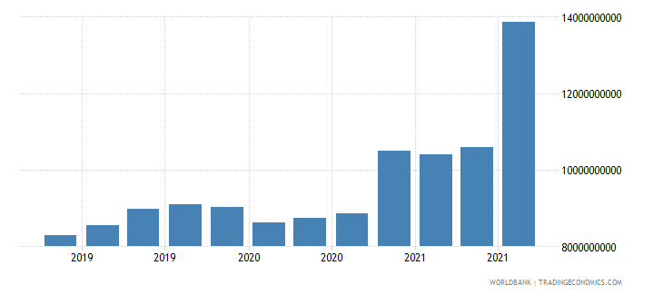 finland 24_international reserves excluding gold wb data
