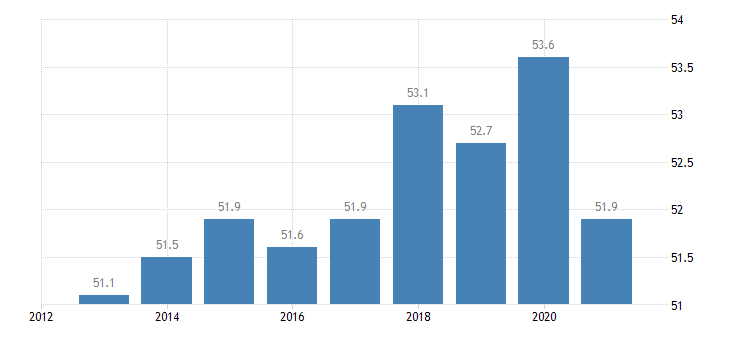 finland activity rate from 15 to 24 years eurostat data