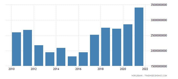 finland adjusted net savings excluding particulate emission damage us dollar wb data