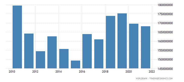 finland adjusted savings carbon dioxide damage us dollar wb data