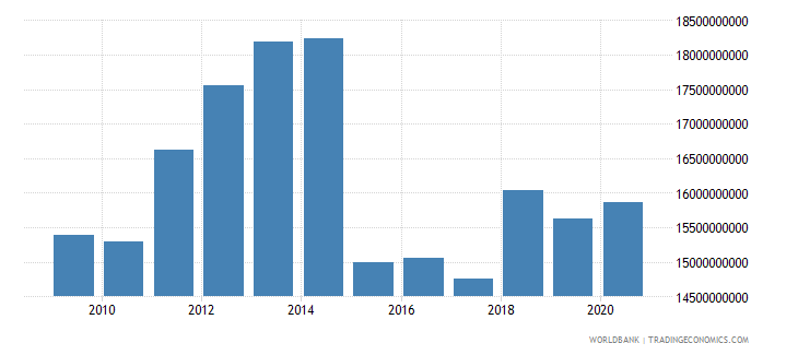 finland adjusted savings education expenditure us dollar wb data