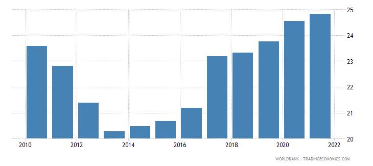 finland adjusted savings gross savings percent of gni wb data