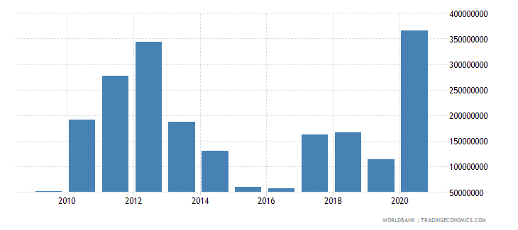 finland adjusted savings mineral depletion us dollar wb data