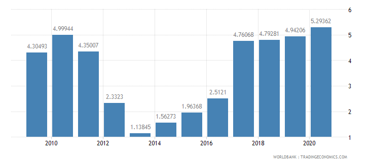 finland adjusted savings net national savings percent of gni wb data