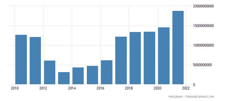 finland adjusted savings net national savings us dollar wb data