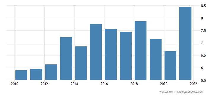 finland agricultural raw materials exports percent of merchandise exports wb data