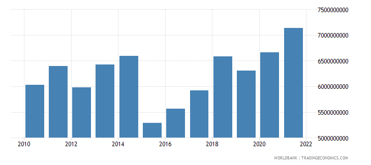 finland agriculture value added us dollar wb data