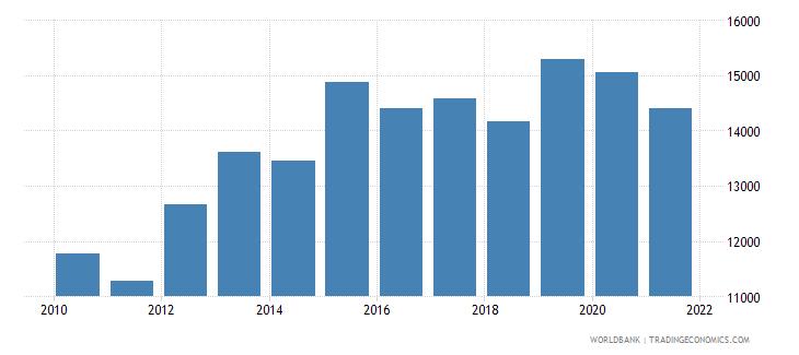 finland aquaculture production metric tons wb data