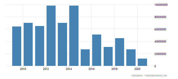 finland arms exports constant 1990 us dollar wb data