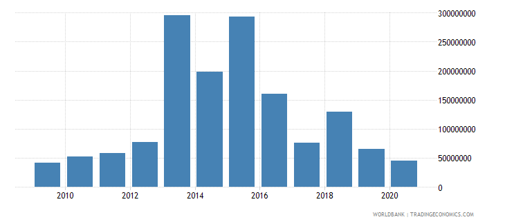 finland arms imports constant 1990 us dollar wb data