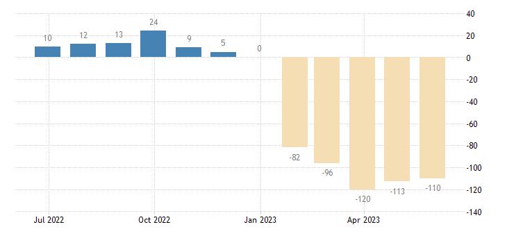 finland balance of payments capital account eurostat data