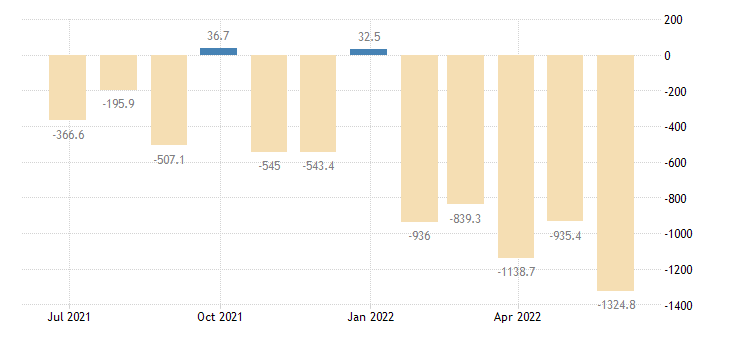 finland balance of trade eurostat data