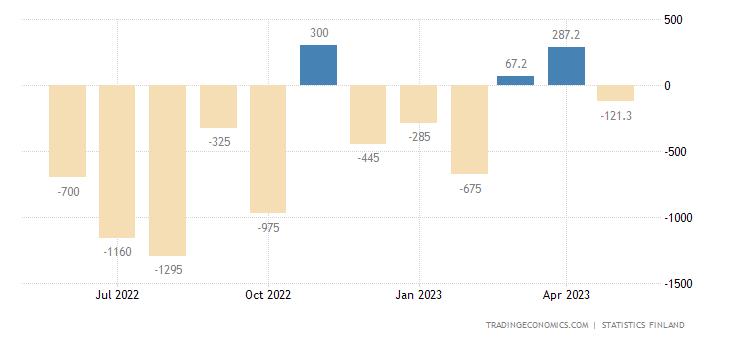 Finland Balance of Trade