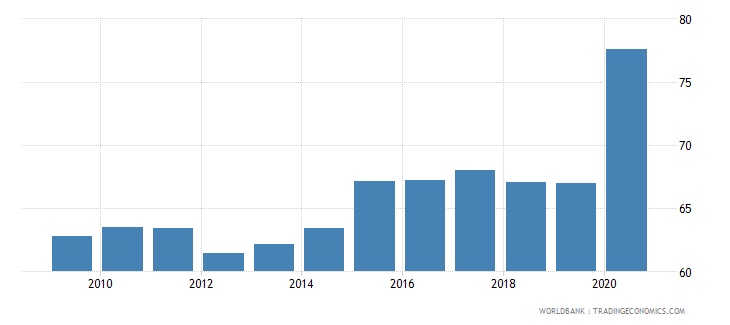finland bank deposits to gdp percent wb data