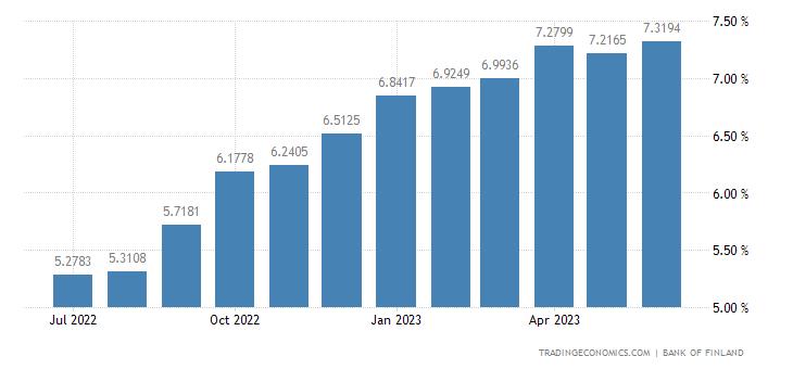 Finland Bank Lending Rate