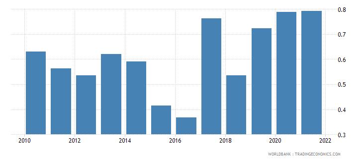 finland bank net interest margin percent wb data