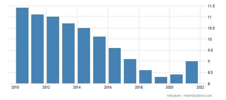 finland birth rate crude per 1 000 people wb data