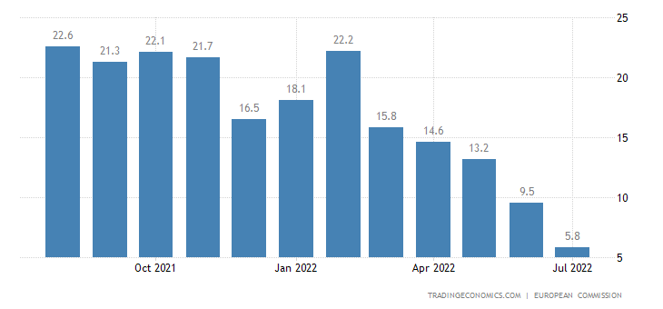 Finland Business Confidence
