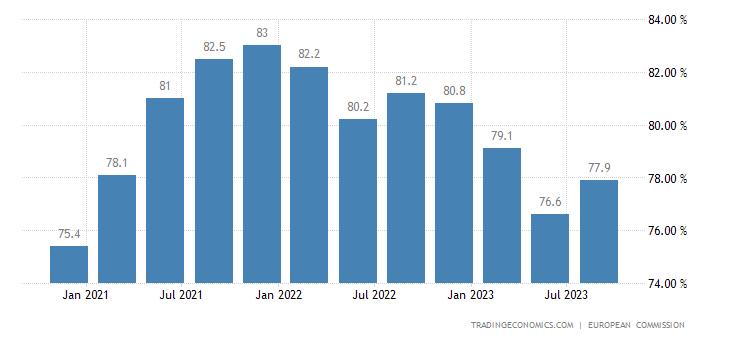 Finland Capacity Utilization