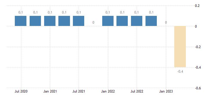 finland capital account eurostat data