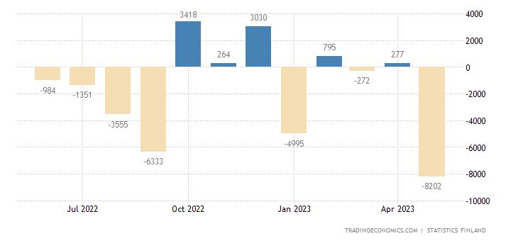 Finland Capital Flows