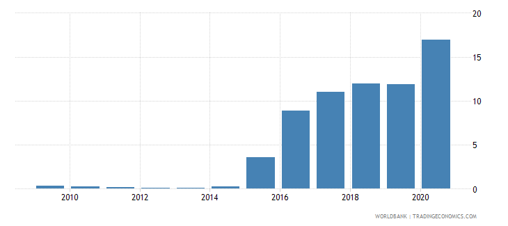 finland central bank assets to gdp percent wb data