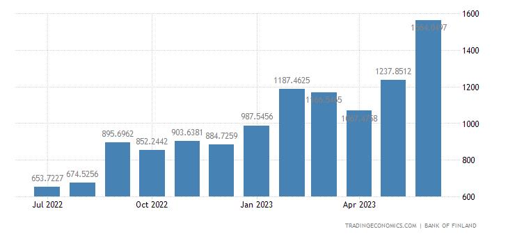 Finland Central Bank Balance Sheet
