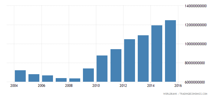 finland central government debt total current lcu wb data