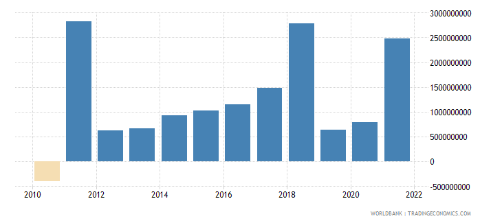 finland changes in inventories current lcu wb data