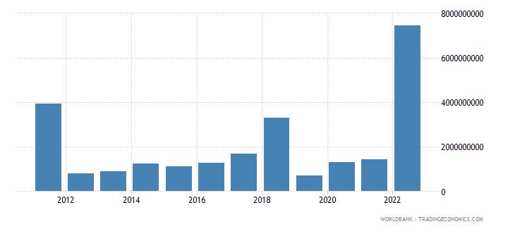 finland changes in inventories us dollar wb data