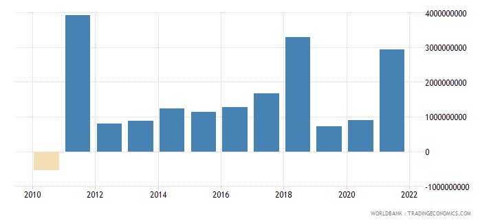 finland changes in inventories us dollar wb data