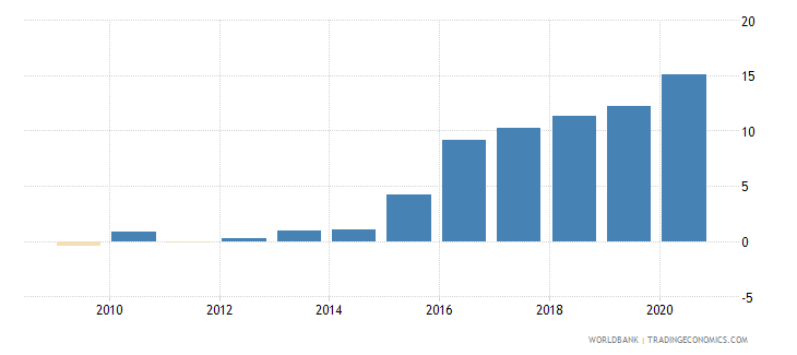 finland claims on central government etc percent gdp wb data