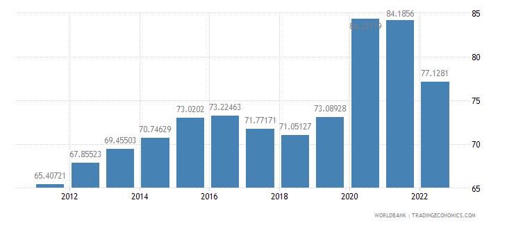 finland communications computer etc percent of service exports bop wb data
