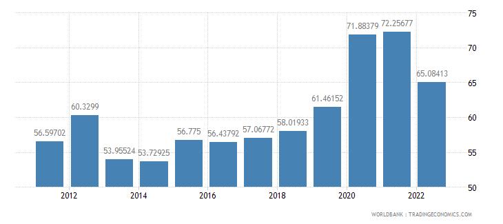 finland communications computer etc percent of service imports bop wb data