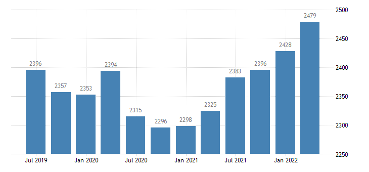 finland compensation of employees construction eurostat data