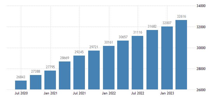 finland compensation of employees eurostat data