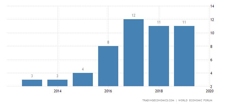 Finland Competitiveness Rank